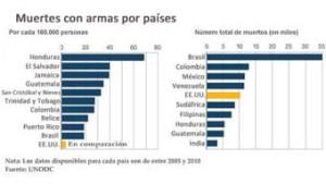 muertos en Latinoamerica