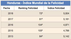 Felicidad en Honduras