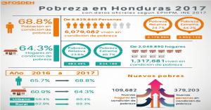 HONDURAS POBREZA