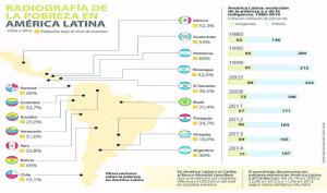 pobreza en Latino America