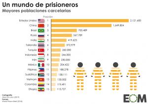 Países-con-mayores-poblaciones encarcelados