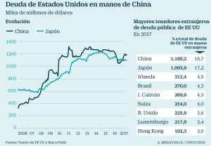 deuda de EEUU en manos de China