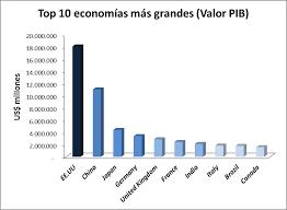 economias mas grandes del mundo