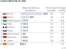 gastos militares 2018