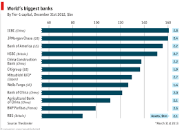 los bancos mas grandes del mundo