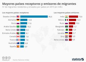migrantes receptores:emisores