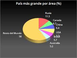 paises mas grandes por área