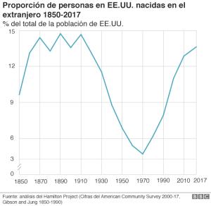 porcentaje de migrantes en EEUU