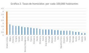 tasas de homicidios por cada 100000 habitantes